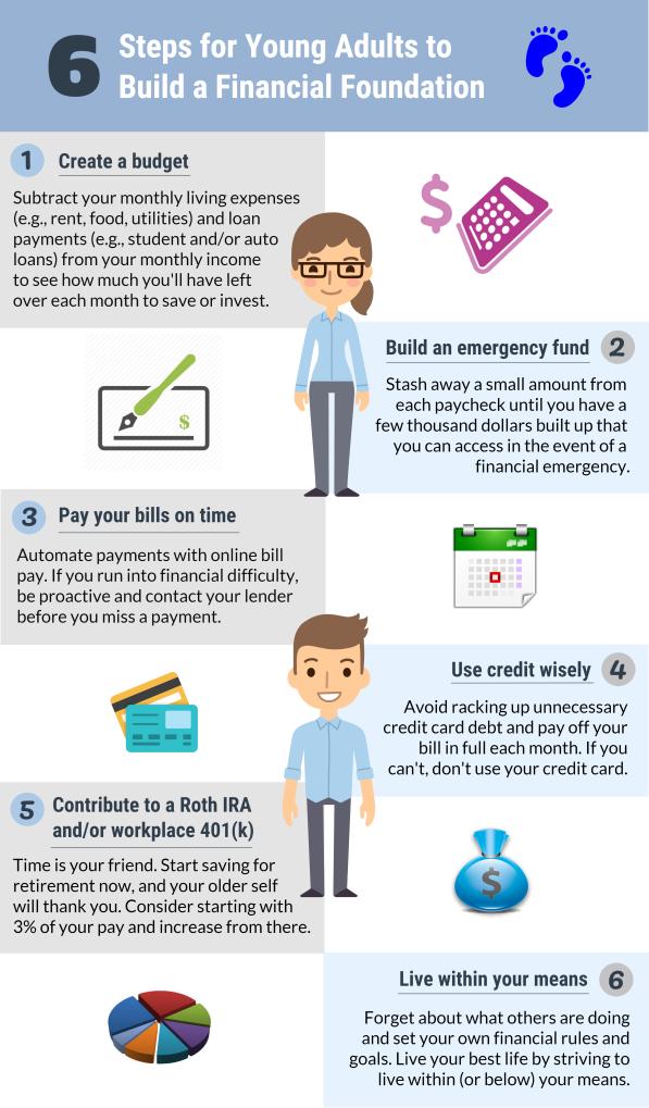 IG-6_Steps_Foundation.png-retirement-saving