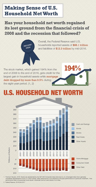 making sense of the U.S household net worth.jpg